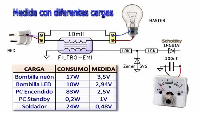 Medidas de tensión con diferentes cargas