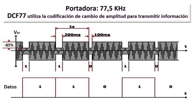Modulación en amplitud DCF77