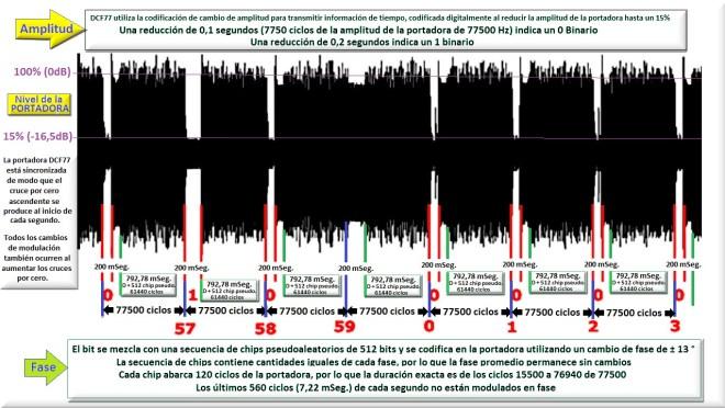 Modulación en amplitud y fase del transmisor DCF77