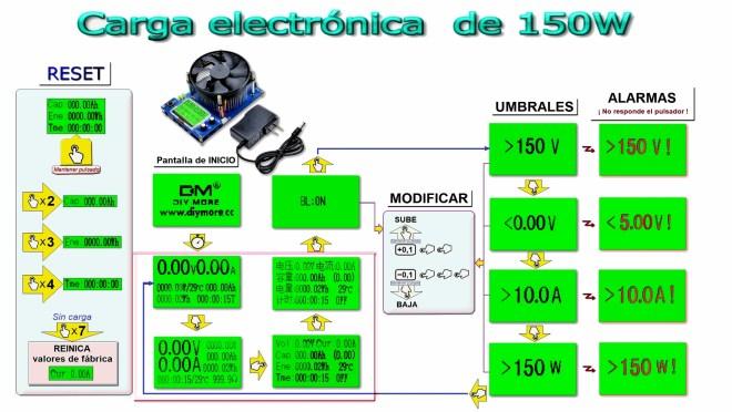 Diagrama de funcionamiento y configuración, de la carga electrónica de 150W