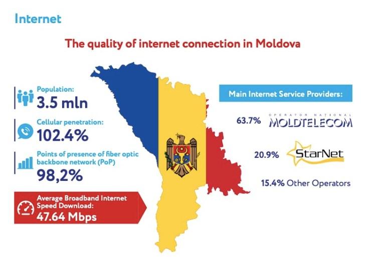 優れたITインフラを有するモルドバ