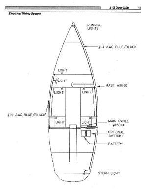Owner's Guide | J105 Class Association