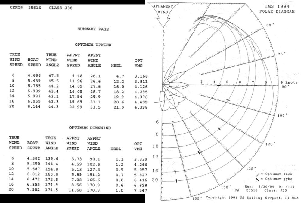 medium resolution of us sailing polar linked image