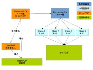 Rhodanthe CAの構成図