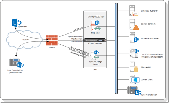Using An F5 LTM Load Balancer For Reverse Proxy With Lync 2013