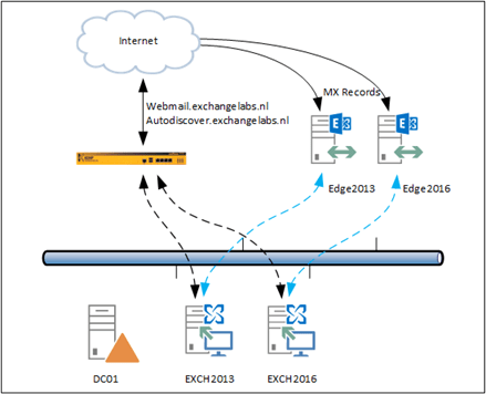 exchange 2013 mail flow diagram painless wiring mopar cisco ironport and 2016 | jaap wesselius