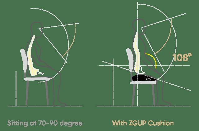 Zero Gravity Upright Posture Cushion Review