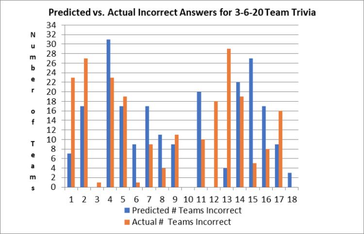 Figure 1: Predicted vs Actual Incorrect Answers