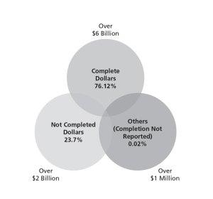 GTC Chart VII Percentage of Dollars Spent