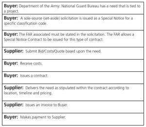 GTC Table III Buyer-Supplier Procurement Transaction