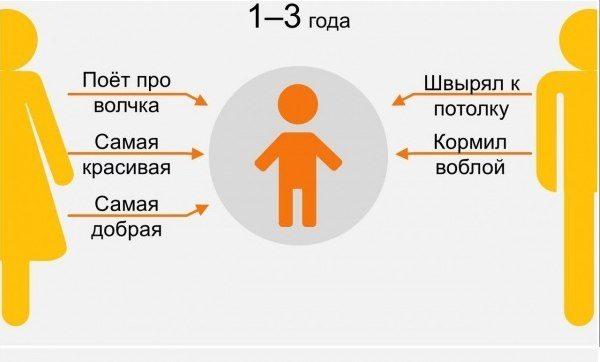 9 ступеней отношений с родителями2