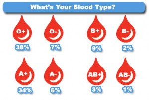 Japanese People and blood type, Japanese People and blood