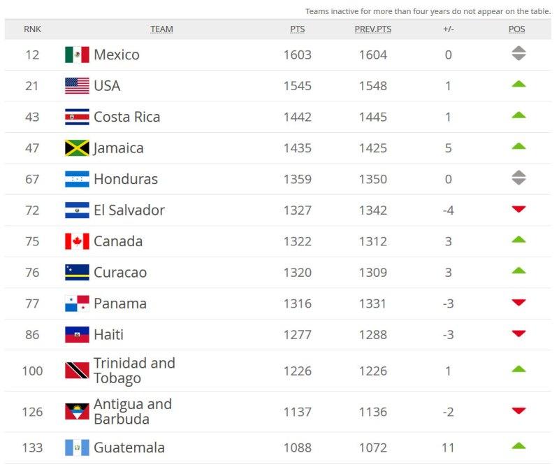 Jamaica Reggae Boyz FIFA World Ranking