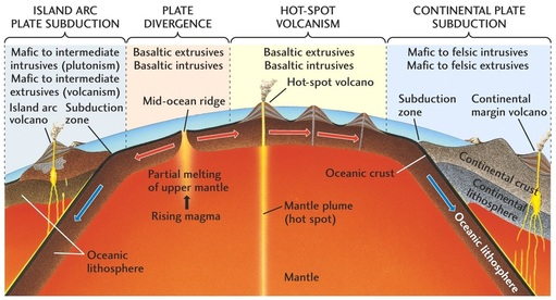 yellowstone volcano diagram 2003 mitsubishi lancer wiring how do they create landforms and what is the effect of plate movement? - earth & space!