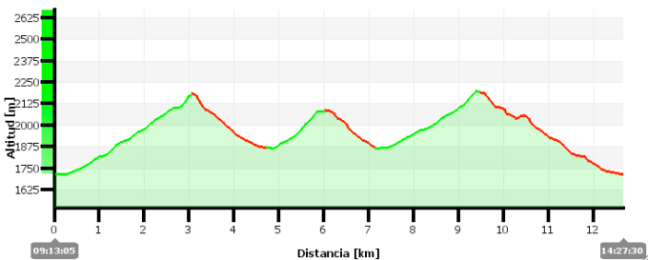 Perfil salida al Col d'Aneou