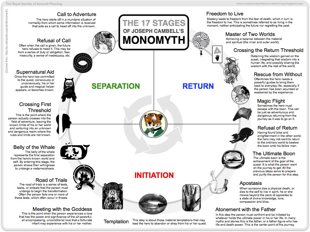 plot diagram and definitions ford wiring stereo the 17 stages of joseph campbell's monomyth