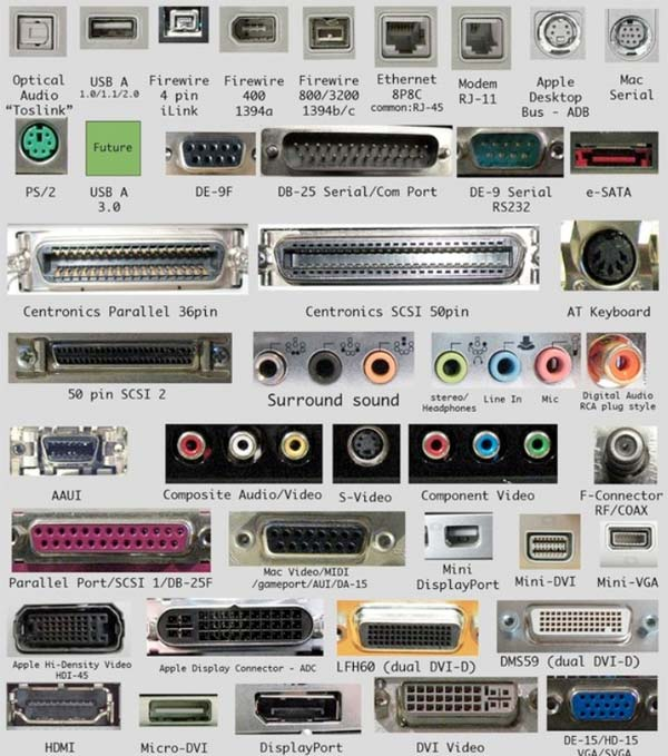Computer Ports Diagram Computer Hardware Ports
