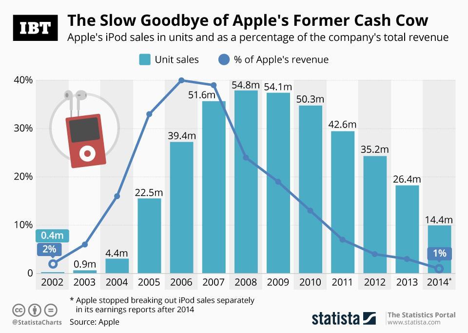 ipod as percentage of apples revenue 2002-2014