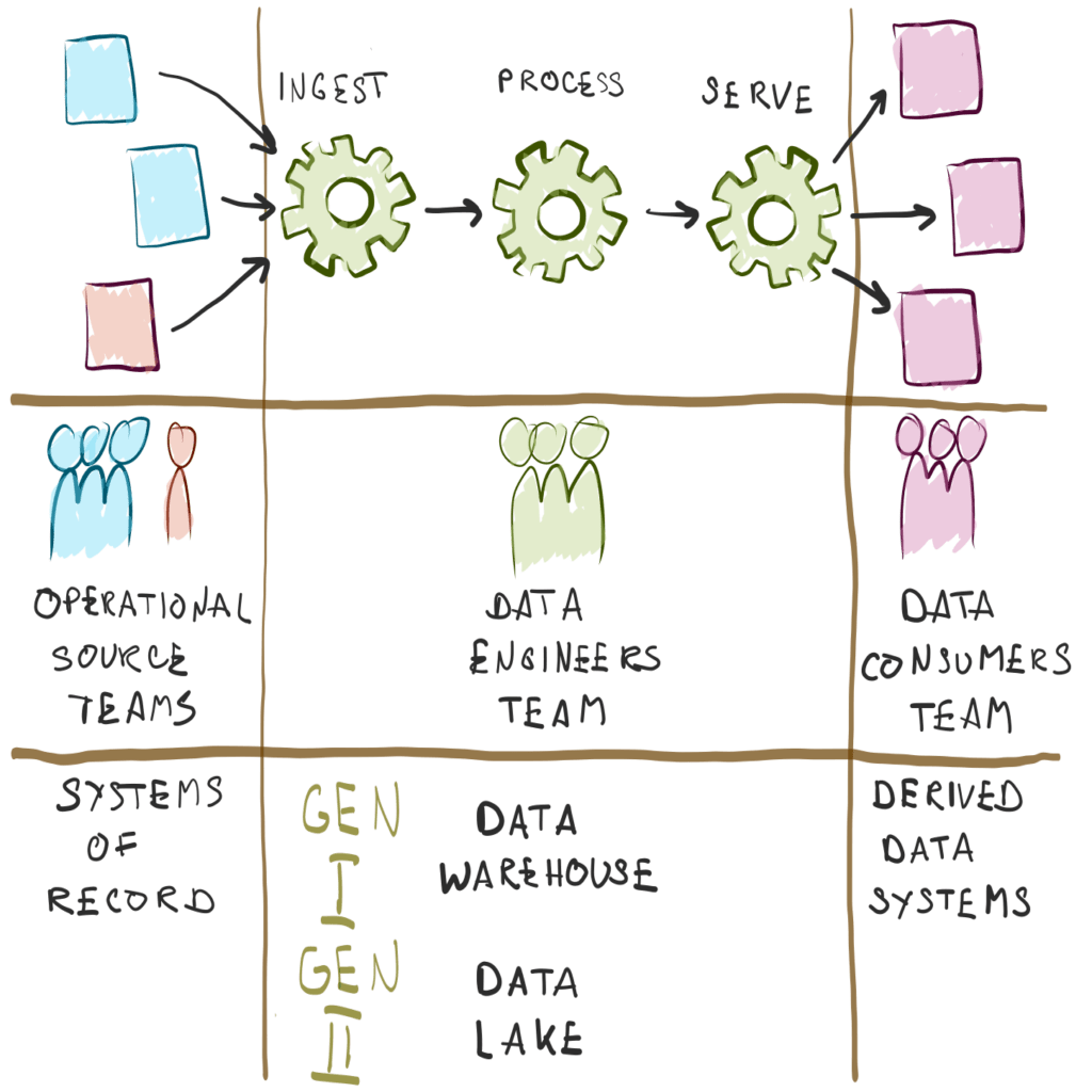 data warehouse and data lake responsibility seperation
