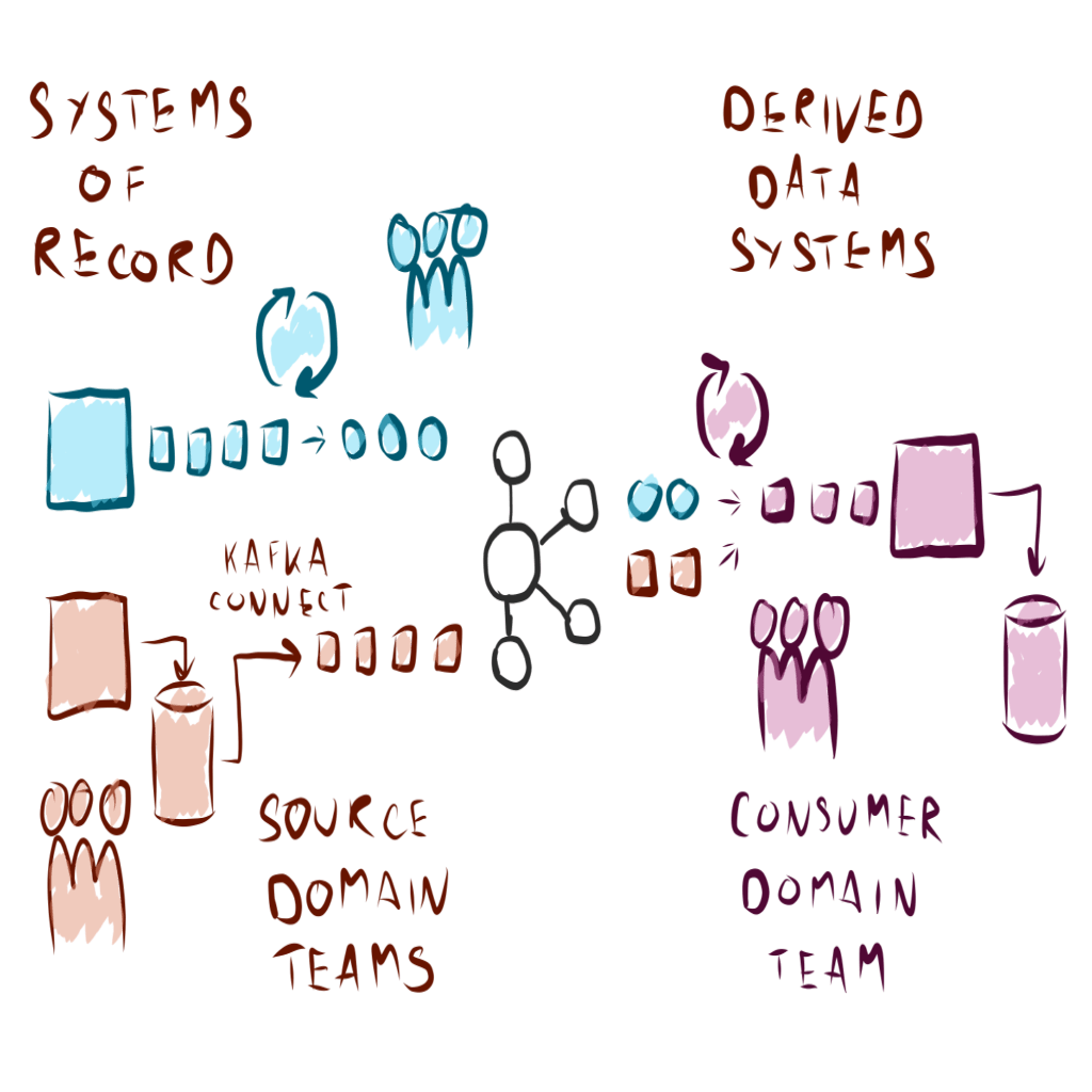 event-driven data mesh diagram
