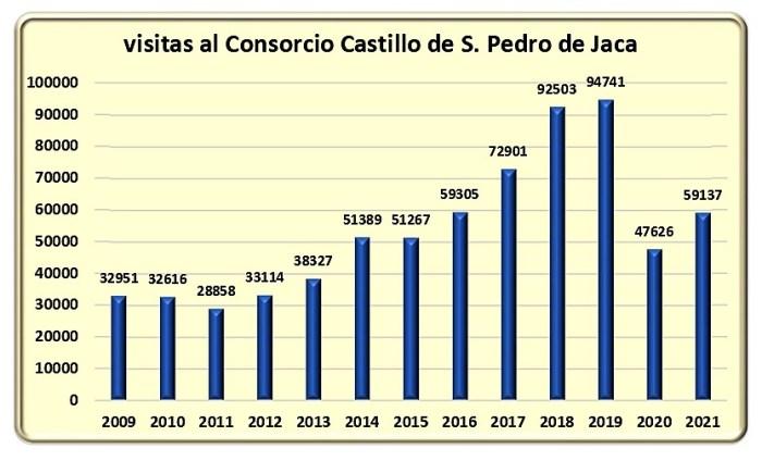 Evolución de las visitas a la Ciudadela de Jaca. (FUENTE: Consorcio del Castillo de San Pedro)