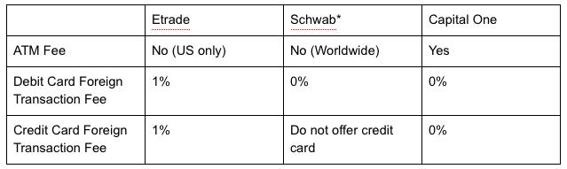 RTW friendly bank comparison