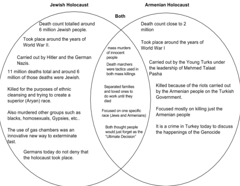 diagram of holocaust everything wiring diagram climate change diagram armenian and jewish holocaust bari galu  [ 1228 x 954 Pixel ]