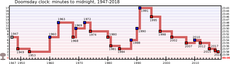1920px-Doomsday_Clock_graph