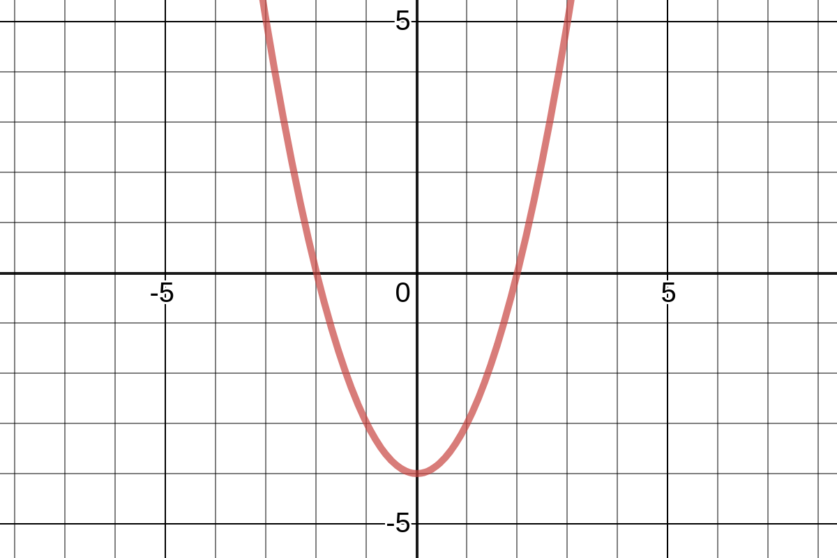 Graphical Limits Near Points Of Discontinuity
