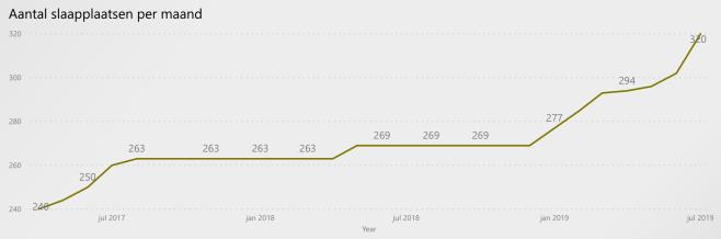 Aantal slaapplaatsen per maand