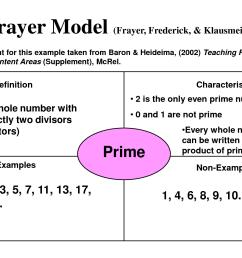 frayer model [ 1500 x 1125 Pixel ]
