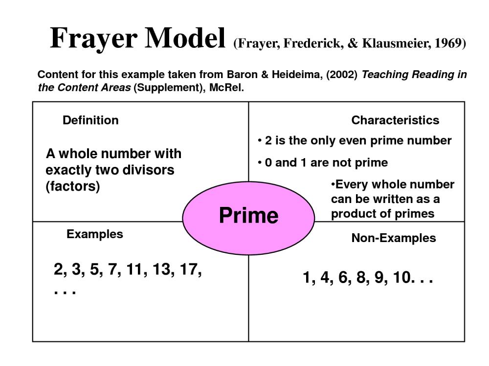 medium resolution of frayer model