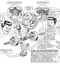 harley davidson 883 engine diagram box wiring diagram harley davidson engines by year chart harley [ 1573 x 804 Pixel ]