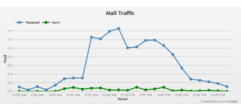 Hourly Average Emails