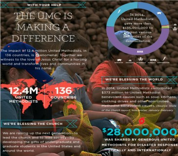 giving graphic from umc