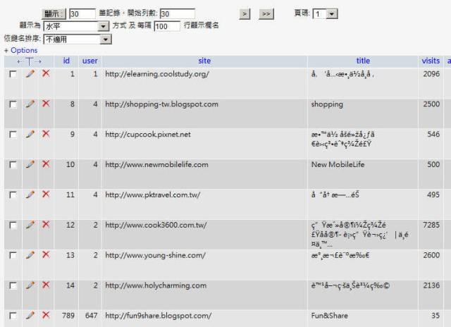 UTF-8亂碼解決方法