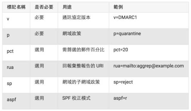 告別Email進垃圾郵件 -DMARC from google