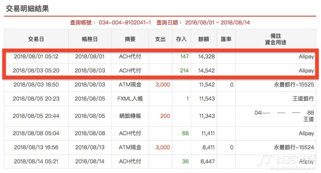 淘寶退款金額退回台灣帳戶,帳戶備註會寫「Alipay」