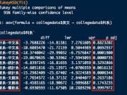 ANOVA單因子變異數分析(Post Hoc多重比較)