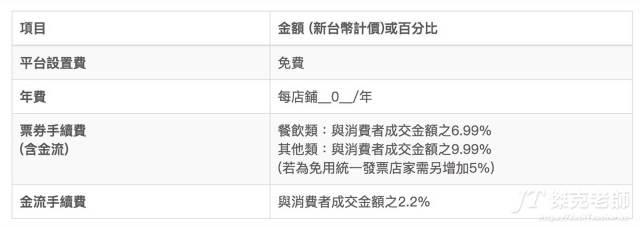 金流手續費,與消費者成交金額之2.2%,資料來源:街口服務契約書