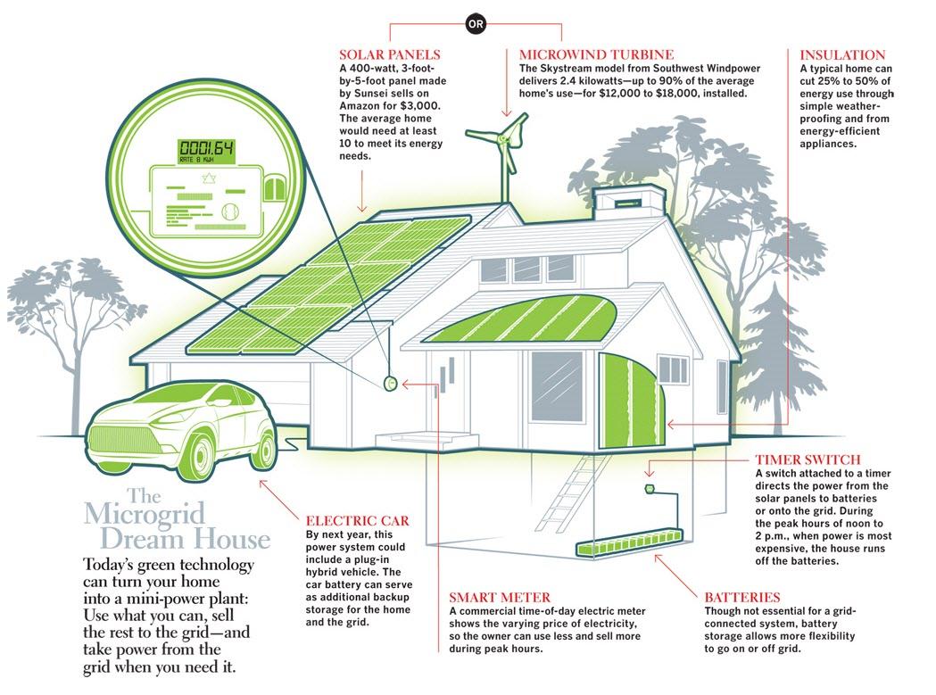 solar power diagram how it works rule bilge pump wiring to the people jack uldrich