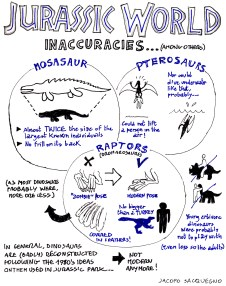 Sketch_Jurassic_World