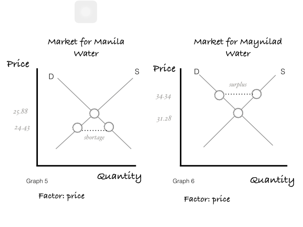 medium resolution of there are 4 types of elasticity price elasticity of supply pes and demand ped cross price elasticity and income elasticity elasticity is a degree of