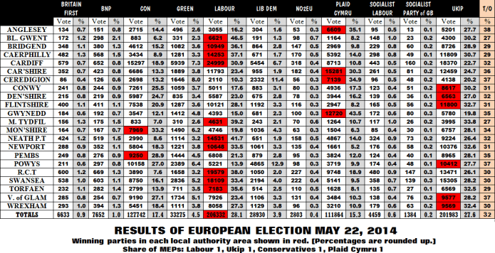Euro votes 2014