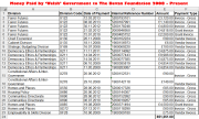 Bevan Foundation 2008 - Present