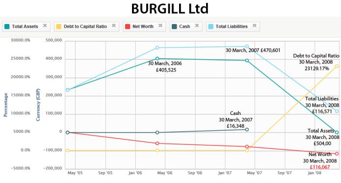 Burgill finances