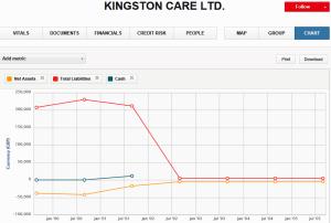 Kigston Care graph