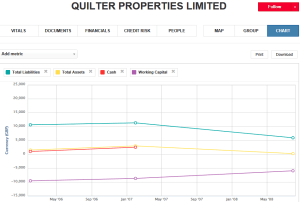 Quilter Properties graph