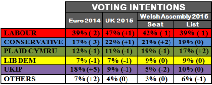 Voting Intentions