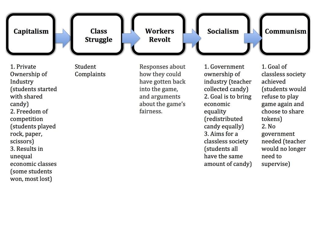 socialism and capitalism venn diagram sky satellite dish wiring essays on online browsing purchase washington